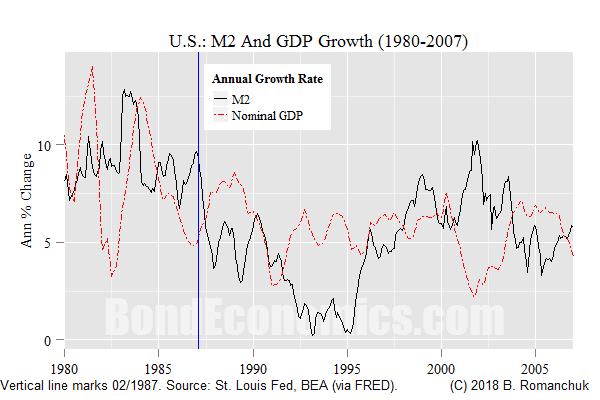 Chart: M2 1980-2010