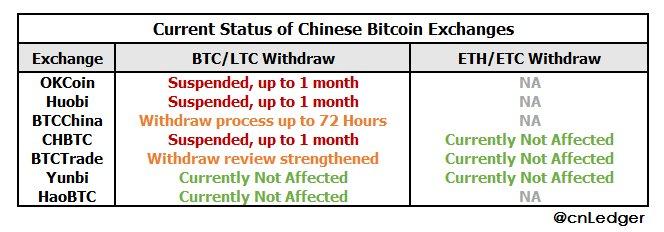 Trạng thái rút tiền hiện tại của một số sàn giao dịch Bitcoin tại Trung Quốc