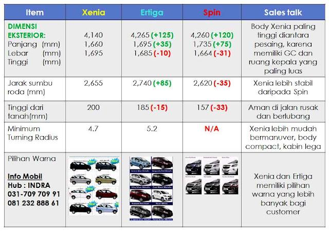 pengalaman grand new veloz avanza pakai pertalite fortuner vs innova | autos post