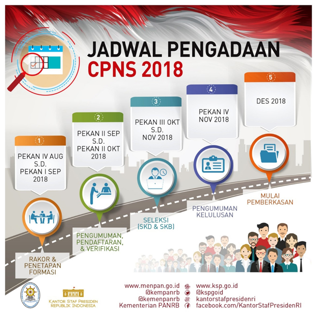 Dari 3.114 Berkas Pelamar CPNS Mesuji, 295 Dinyatakan Gurgur Verifikasi