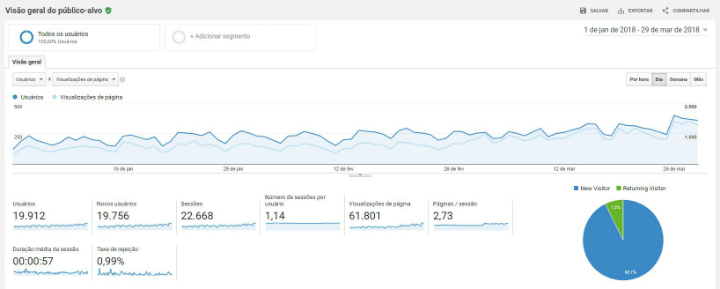 google-analytics-grafico