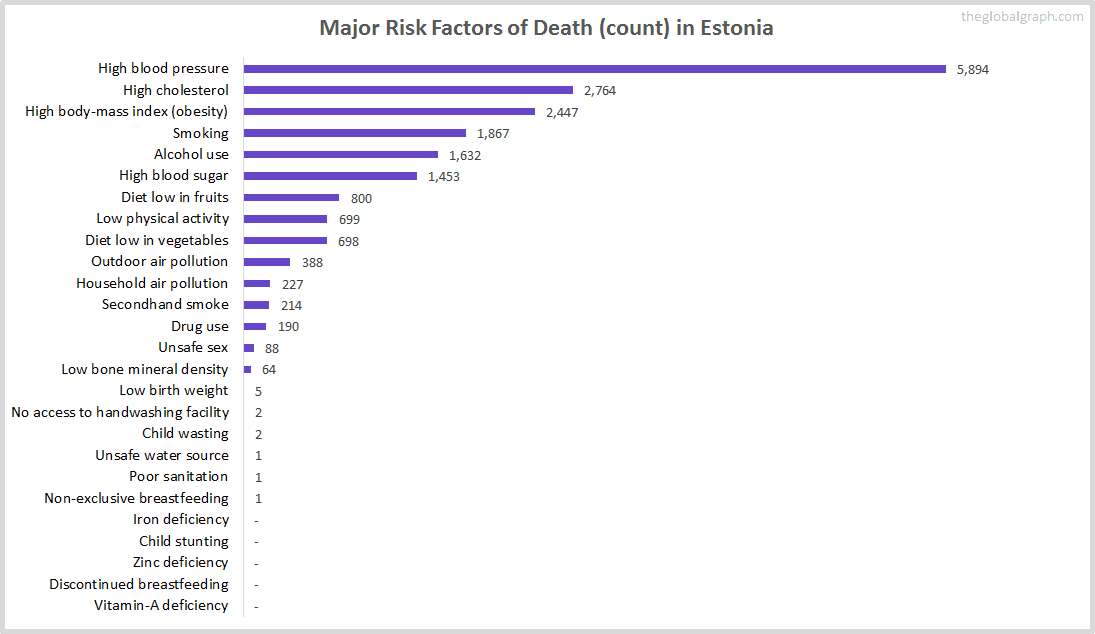 Major Cause of Deaths in Estonia (and it's count)