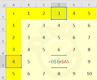 Contoh praktek absolute di Microsoft Excel