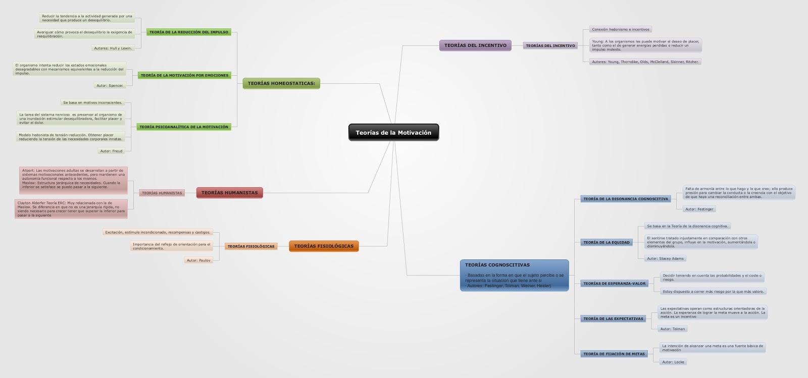 Motivación Y Aprendizaje Mapa Conceptual Sobre Las Teorías