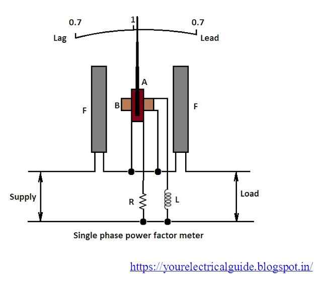 Power Factor Meter Analog : Power factor meter working your electrical guide
