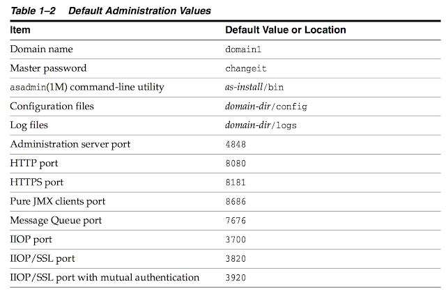 Glassfish default administrator values