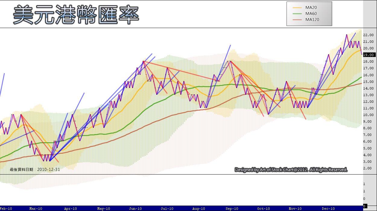 Art of Stock Chart: 恆指與美元港幣匯率