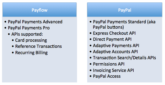 PayPal APIs - a galaxy not so far away! | Identity, Payments