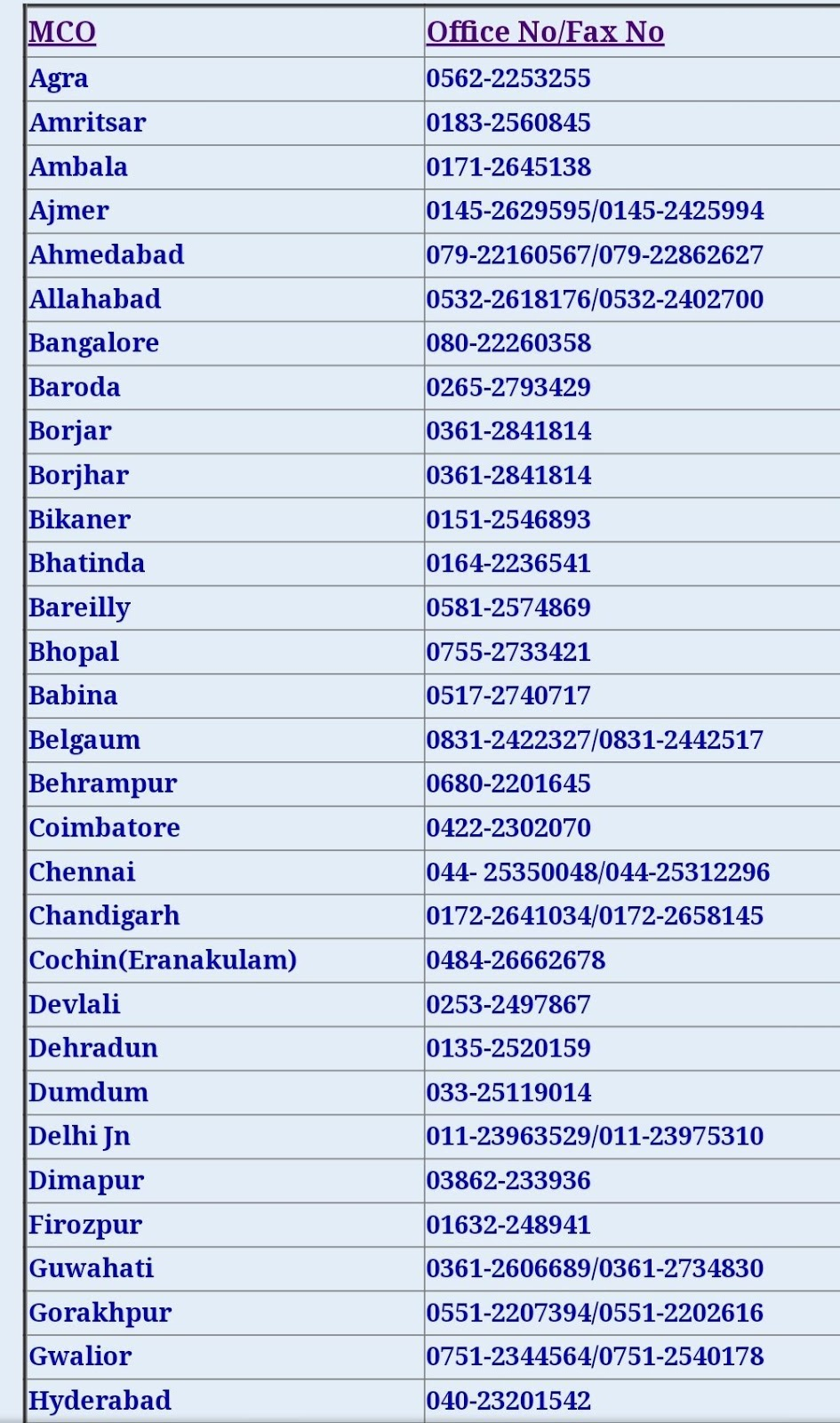 Updated MCO Contact Information Phone and Fax number of all