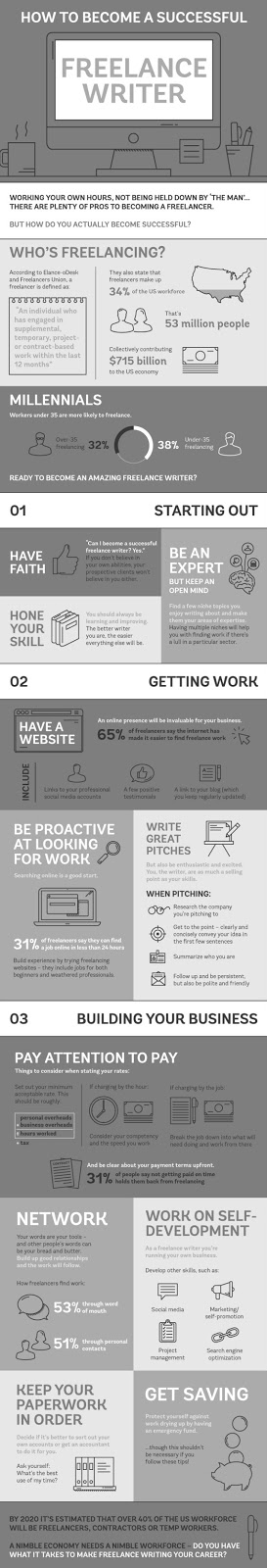 How to Become a Freelacne Writer [infographic]