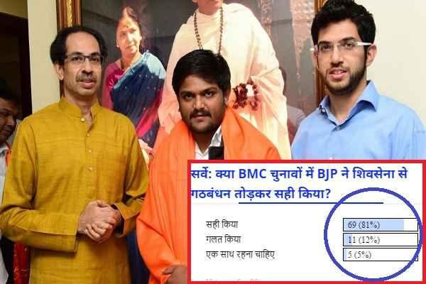 81 फीसदी लोगों ने कहा, BMC चुनाव में बीजेपी ने शिवसेना से गठबंधन तोड़कर अच्छा किया: पढ़ें