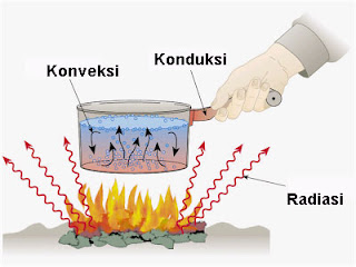 Perpindahan panas secara konduksi, konveksi, radiasi