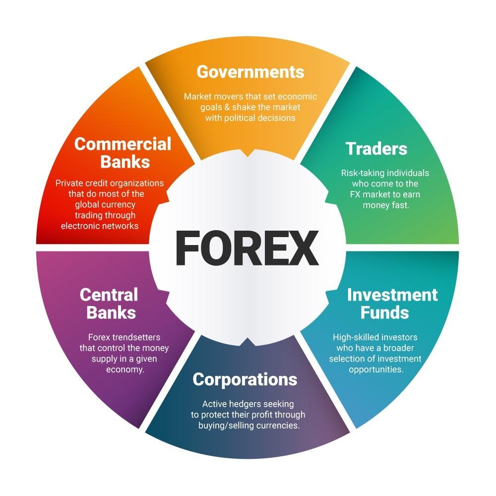 Trader en forex