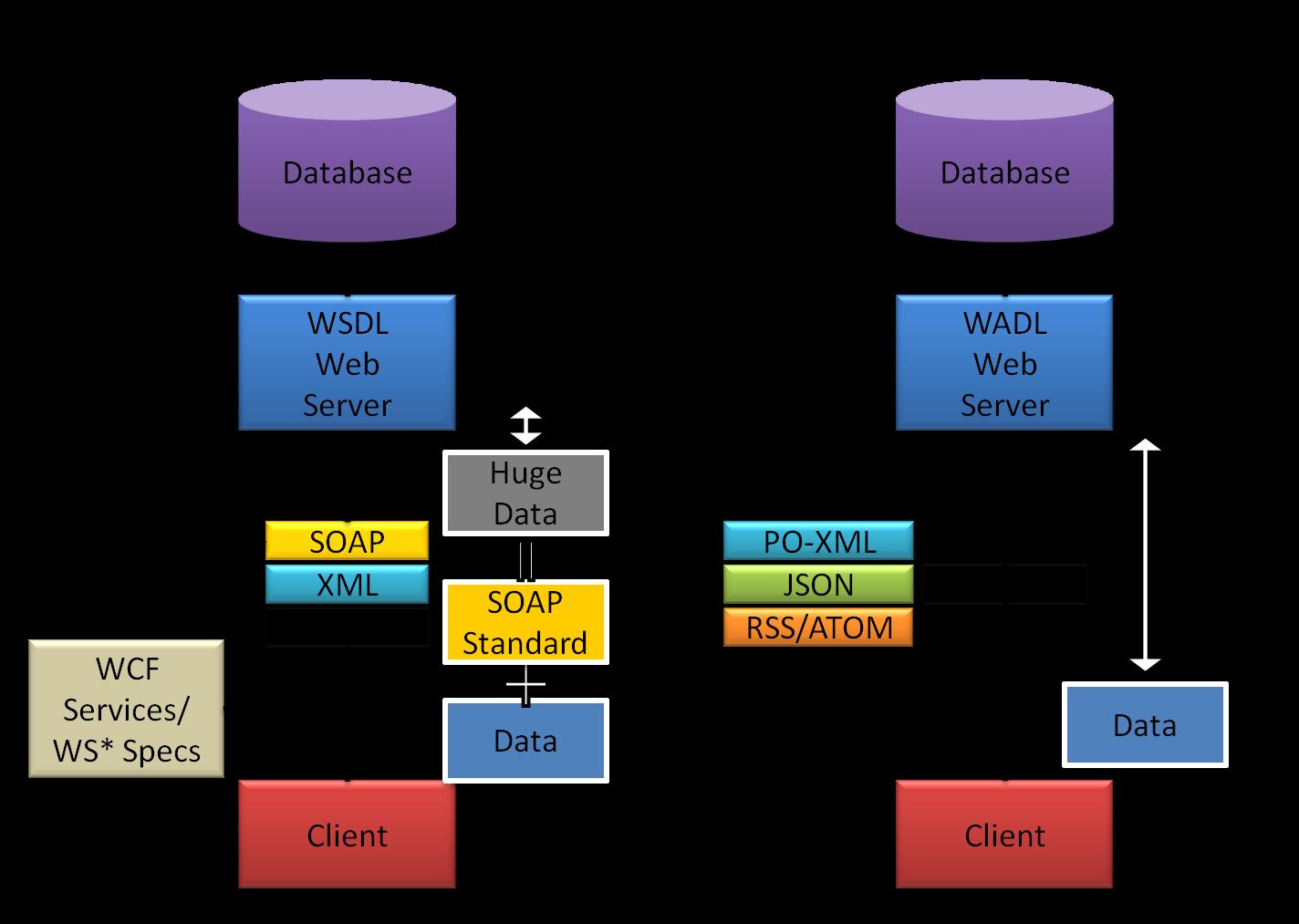 LiuLyndon Look For: [MVC] REST API vs SOAP Web Services