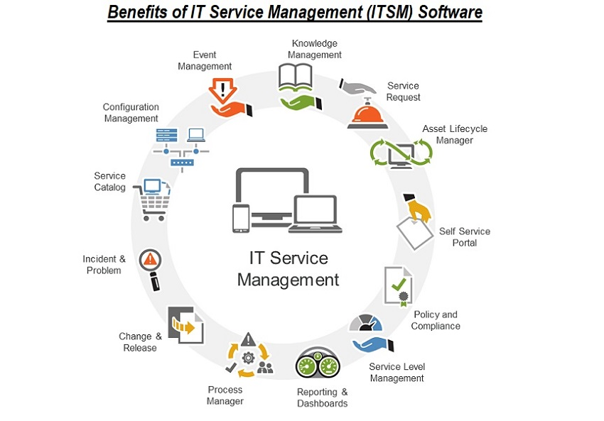 Benefits of IT Service Management (ITSM) Software