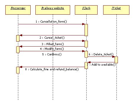 UML Diagrams for Railway Reservation | Programs and Notes