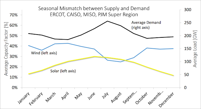 Seasonal mismatch between supply and demand on grid
