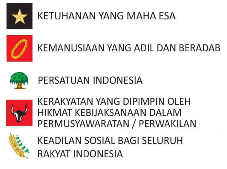 Dalam pidato inilah konsep dan rumusan awal pancasila pertama kali dikemukakan oleh soekarno sebagai dasar negara indonesia merdeka. Sejarah Lahirnya Pancasila sebagai Ideologi dan Dasar