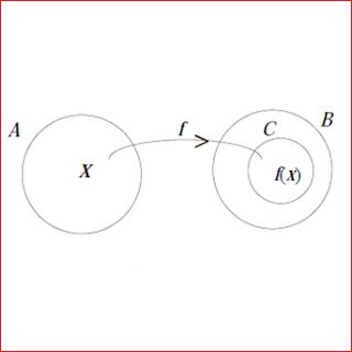 Pengertian Fungsi Dalam Matematika