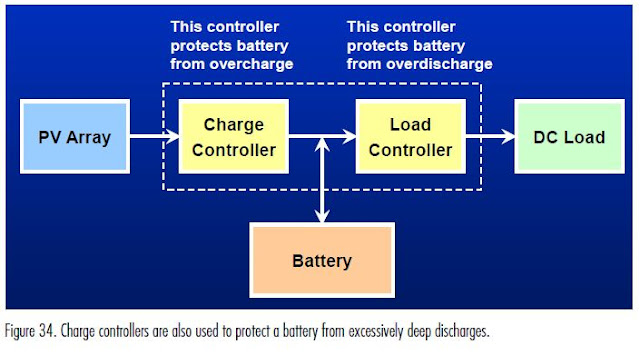 way we use  charge controllers ?