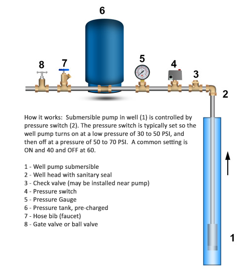 diagram of a well expansion tank 32 wiring diagram Point to Point Wiring Techniques Distibuter Wiring Points