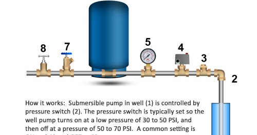 Clean Well Water Report: How Can I Find Out What My Well Pump Flow Rate Is?