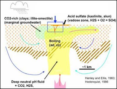 Gb 6. Skema sirkulasi fluida magmatik dan meteorik