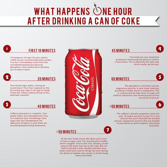 Inilah yang Akan Terjadi Pada Tubuh Setelah 1 Jam Minum Coca Cola