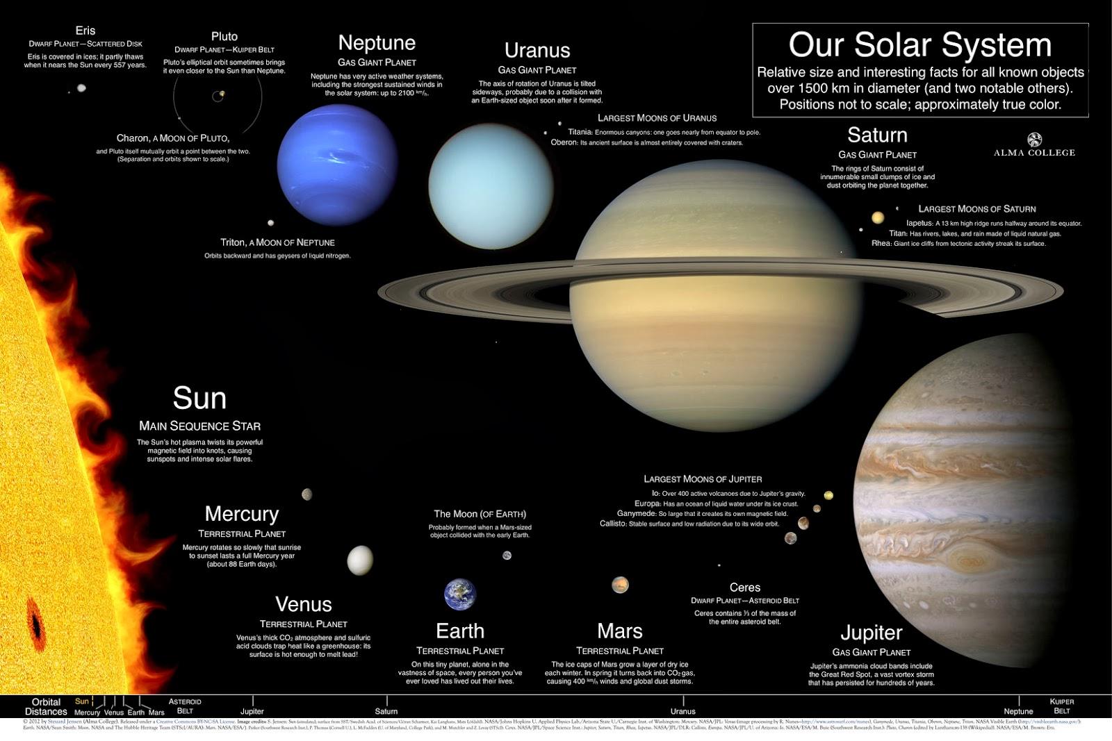 Blogging Tips And Tricks Solar System