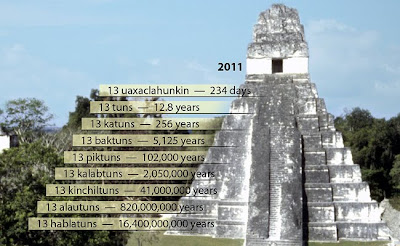 Calendario Maya Nascita.Liberamente Ale Jk Calendario Maya 9 Marzo 2011 La Nascita