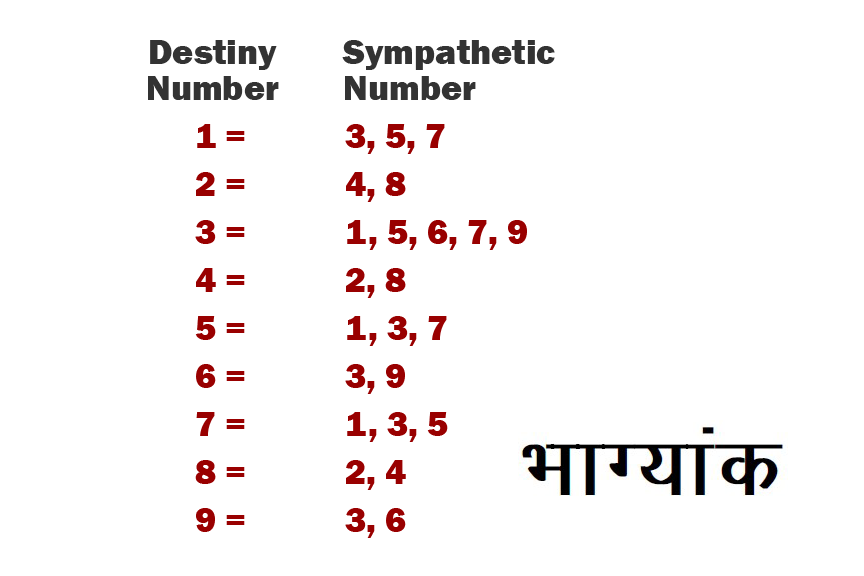 Hindu Astrology: Ankh Sastra: Hindu Numerology