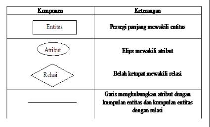 Entity Relationship Diagram Erd Serta Ddl Dml Dan Query