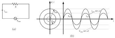 (a) Arus listrik melalui penghantar, (b)Grafik arus dan tegangan sebagai fungsi waktu