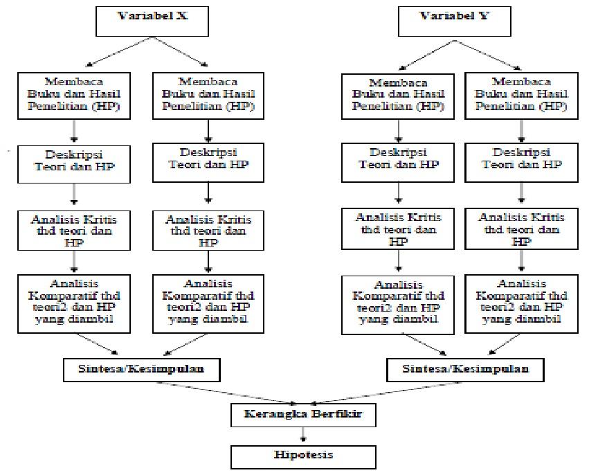 Tesis Perencanaan Wilayah Dan Perdesaan [ Kode TP. 46]