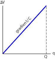 Grafik Pengisian kapasitor dari keadaan kosong