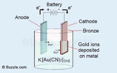 gold electroplating baño en oro galvanizado galvanizacion au sal anode salt cathode cátodo ánodo cianuro áurico gold cyanide potassium k potasio