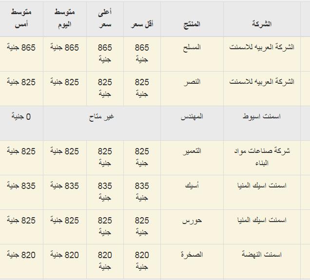 اسعار الاسمنت فى مصر اليوم 29-12-2018 السبت - سعر مواد البناء الان