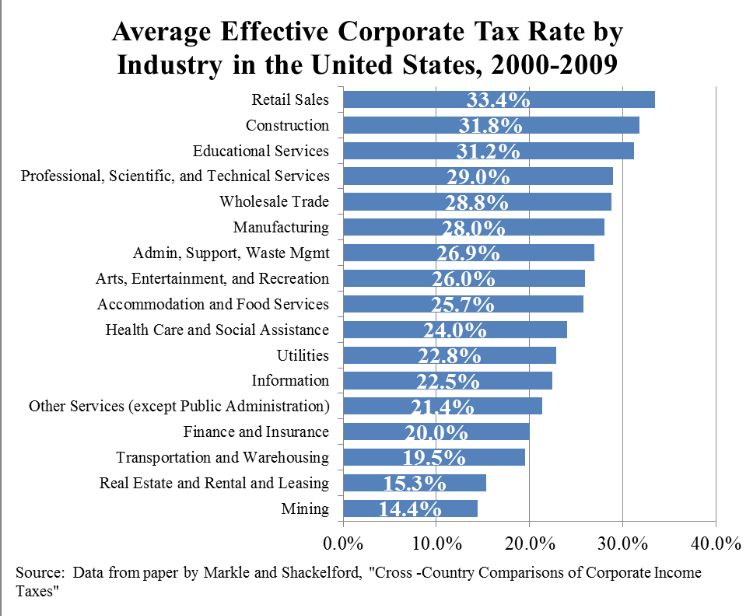 THE OUTRAGEOUS 35% CORPORATE TAX RATE