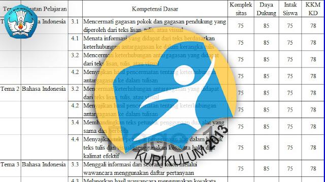 KKM Kurikulum 2013 Revisi Kelas 4 Tahun 2017