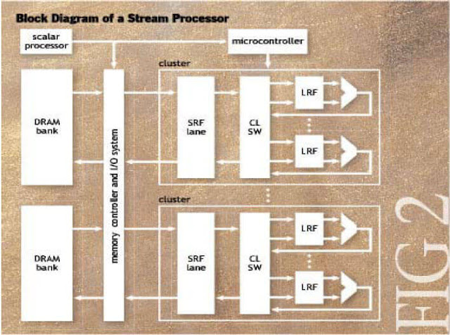 Block diagram  of Stream Processor