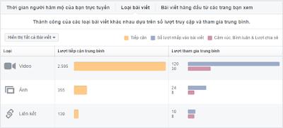 Học Facebook Marketing tại Hải Phòng để trả lời câu hỏi tại sao nên dùng Facebook Insight