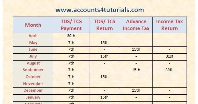 Tax due dates 2019 in Australia