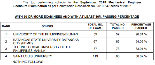 top 4 schools ME board exam