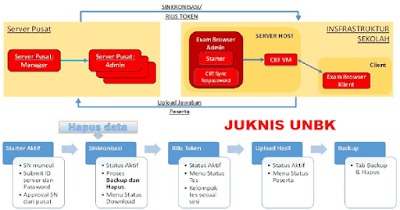 Juknis UNBK 2019 PDF (Computerized Based Test / CBT)