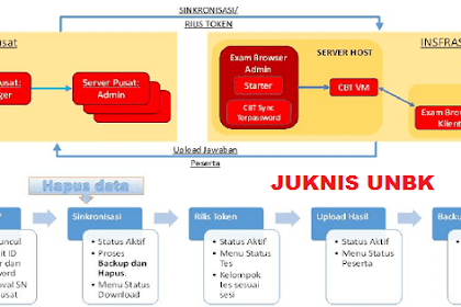 Juknis UNBK 2019 PDF (Computerized Based Test/ CBT)