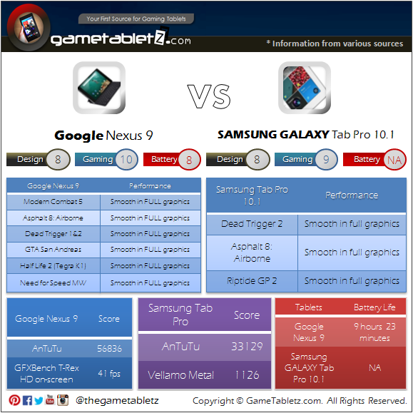 Google Nexus 9 VS Samsung GALAXY Tab Pro 10.1 benchmarks and gaming performance