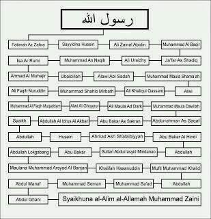 Manaqib Sayyidi Shaikh Kh Sayid Muhammad Zaini Bin Abdul