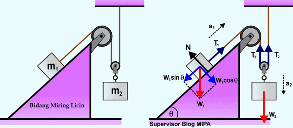 penerapan Hukum Newton Pada Gerak Benda yang Dihubungkan 2 Katrol (katrol tetap dan katrol bebas) di Bidang Miring licin