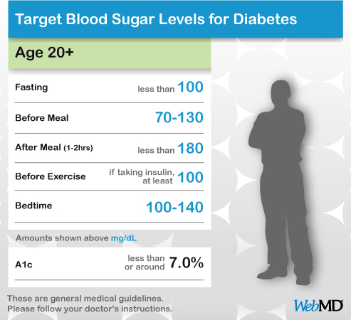 Share Adult blood glucose level normal