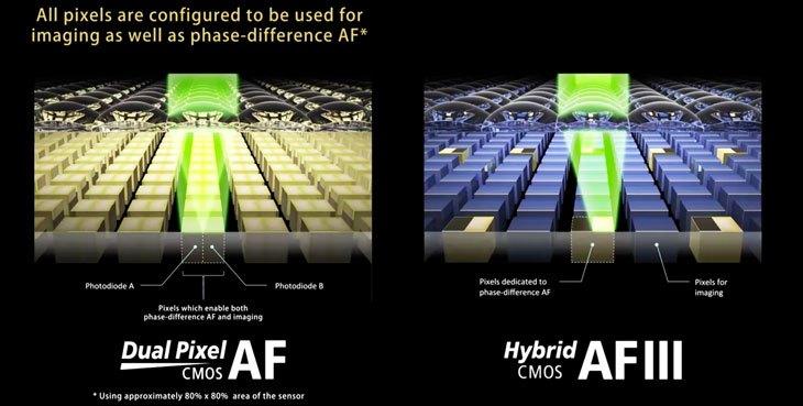 Принцип работы автофокуса DualPixel AF
